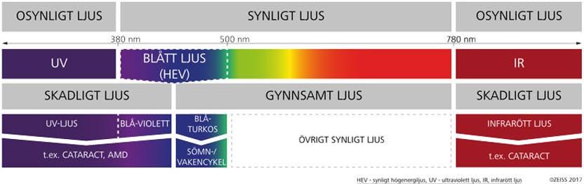 infrarött ljus farligt